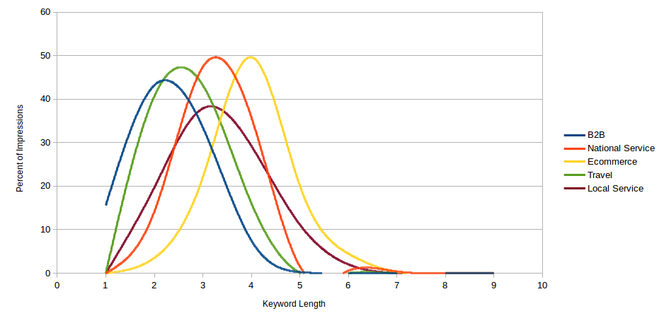Indusrty vs Impression Percent