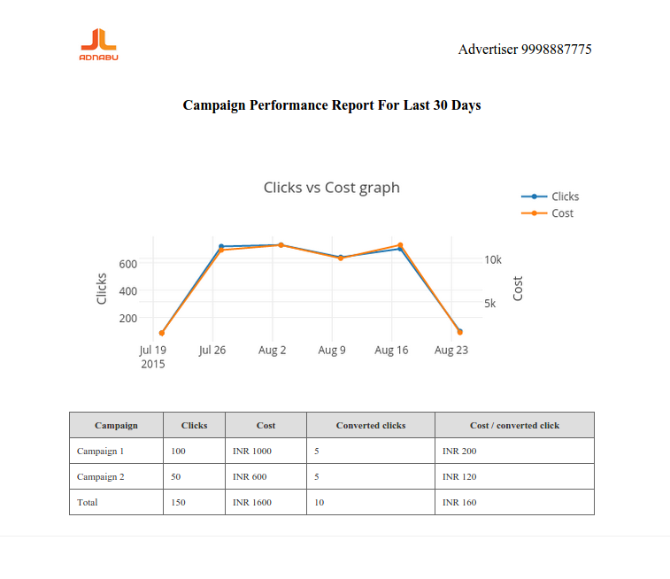 sample adwords report