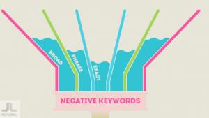 Negative keywords in adwords